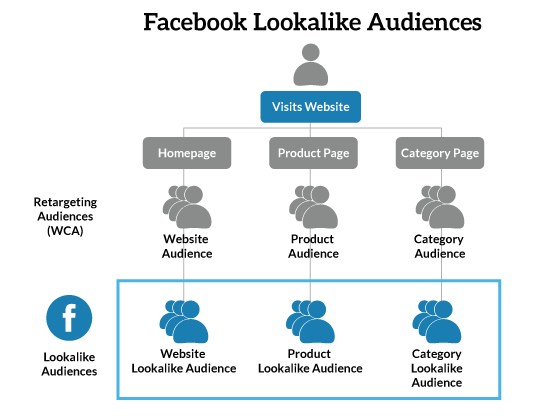Facebook-Lookalike-Audiences