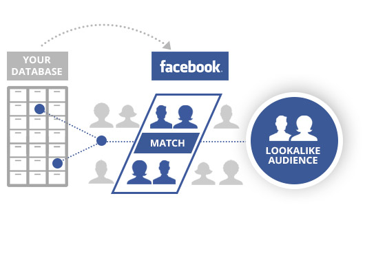 Facebook-b2b-lookalike-audience