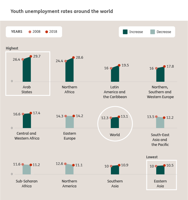 global youth unemployment 2018