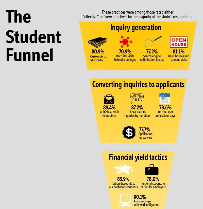 student funnel university higher education