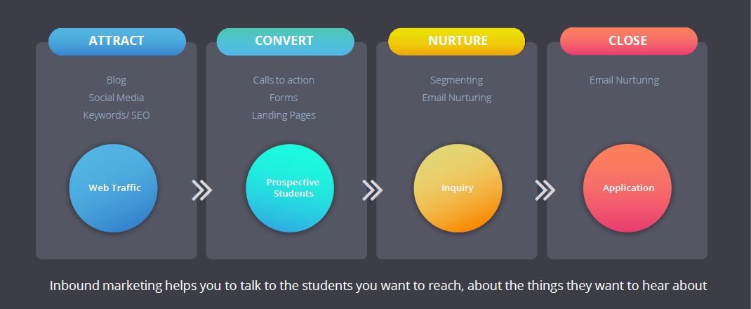 Inbound Marketing Methodology for Universities.png