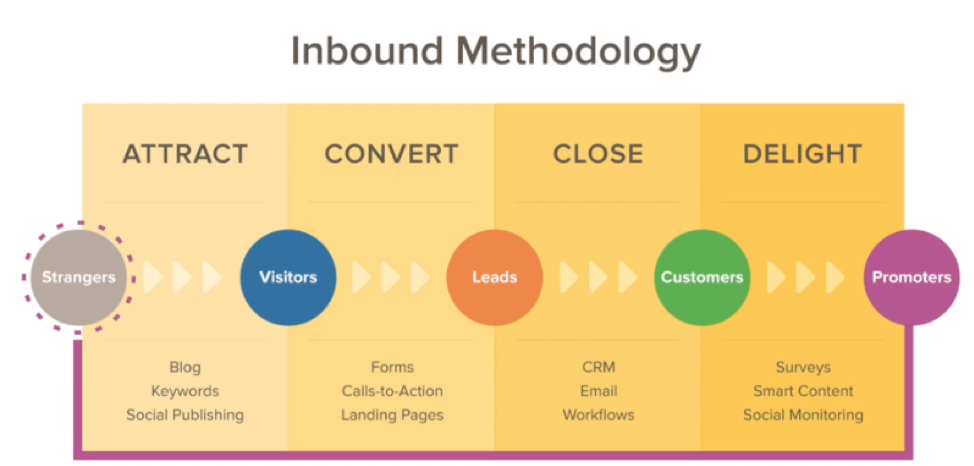 business development, Inbound methodology