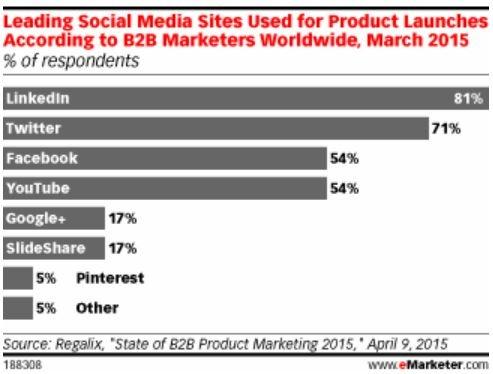 LinkedIn Statistics B2B Marketers