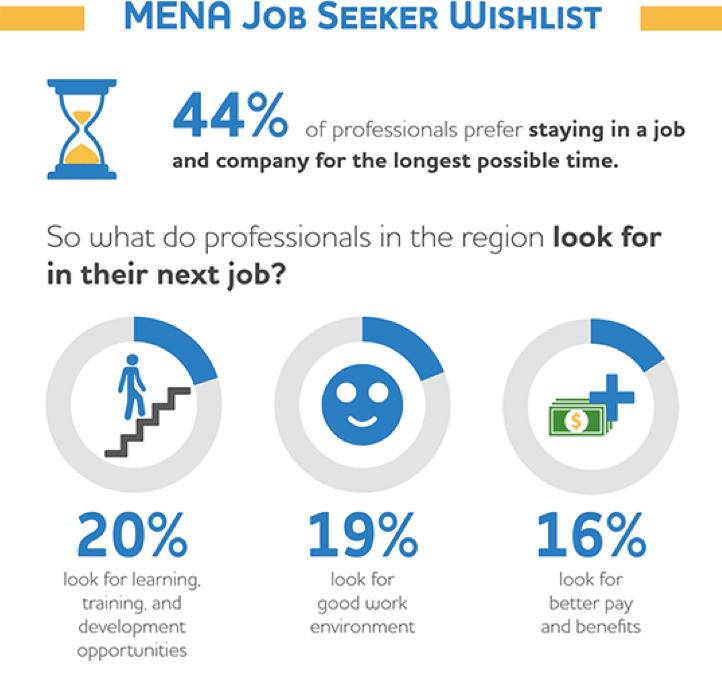 MENA job seeker wish list 2018