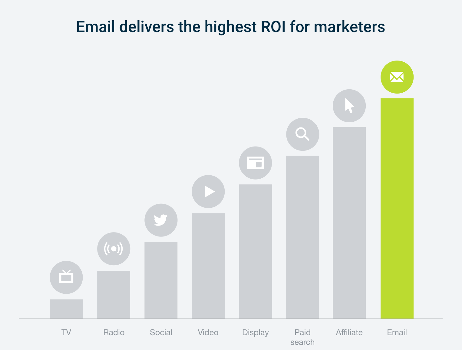 email-marketing-roi-38-for-every-1