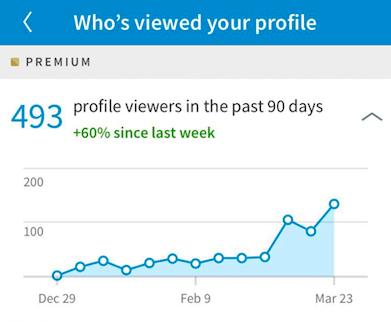 linkedin profile views analytics 90 days graph