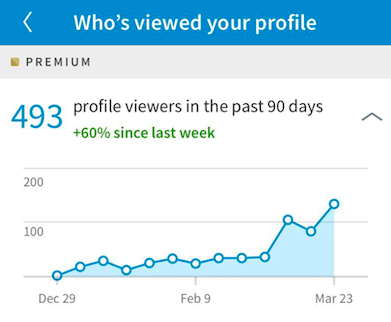 linkedin profile views analytics 90 days graph