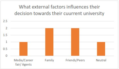 factors influencing students university choice