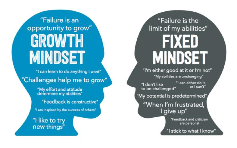 growth mindset vs fixed mindset