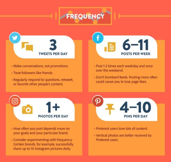 Adobe Spark Social Media Post Frequency
