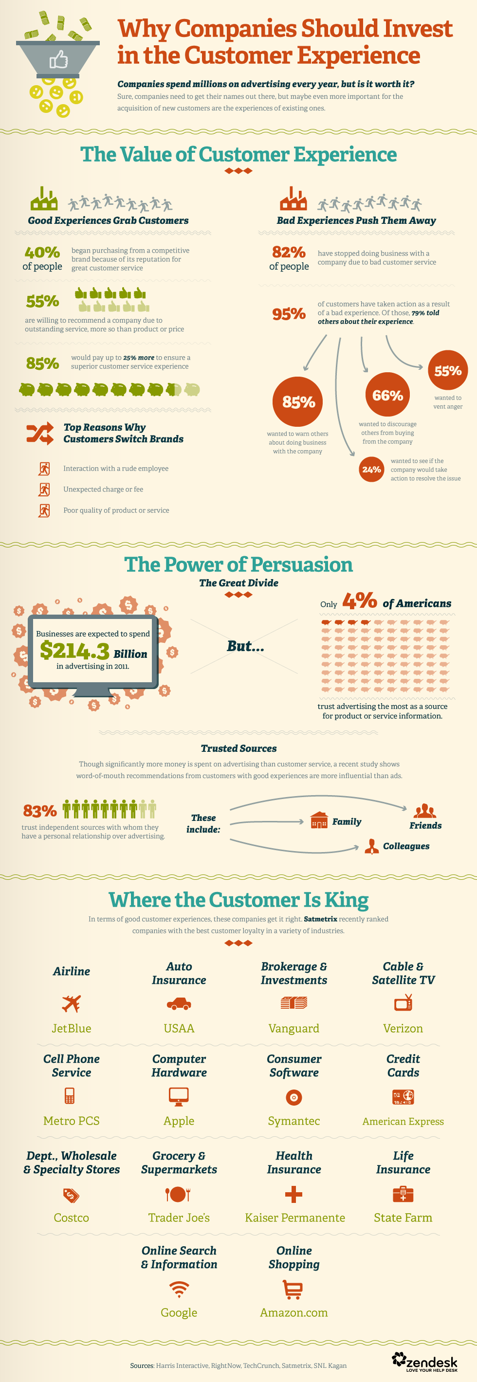 Infographic-Invest-In-Customer-Service