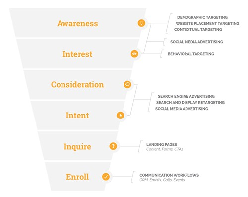 Student enrollment funnel for inbound.jpg