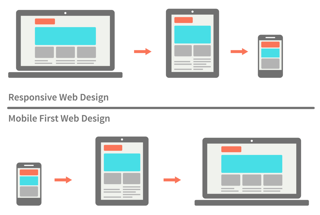 responsive-vs-mobile-first-web-design.png